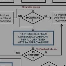 progettazione schede elettroniche ISO9001